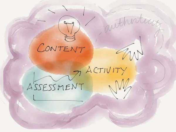 Content Activity Assessment